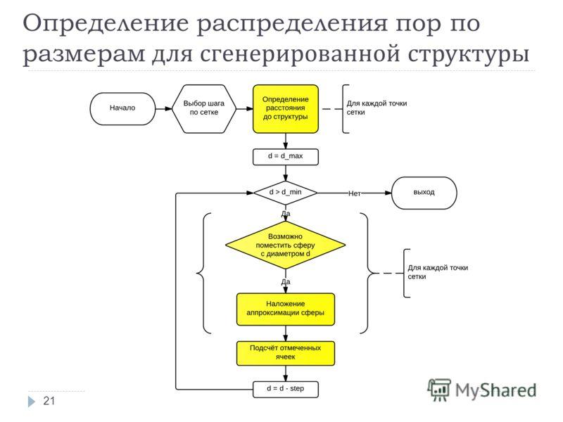 Определение распределения пор по размерам для сгенерированной структуры 21