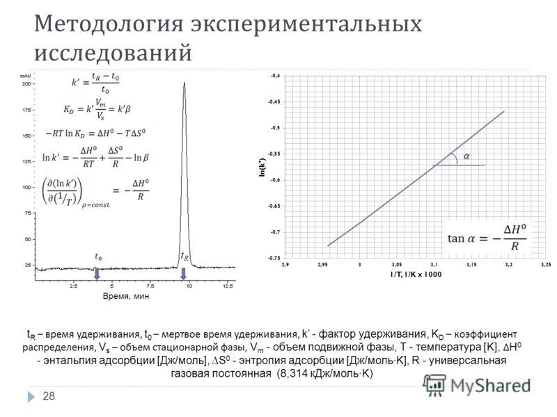 Методология экспериментальных исследований Время, мин t R – время удерживания, t 0 – мертвое время удерживания, k - фактор удерживания, K D – коэффициент распределения, V s – объем стационарной фазы, V m - объем подвижной фазы, T - температура [K], H
