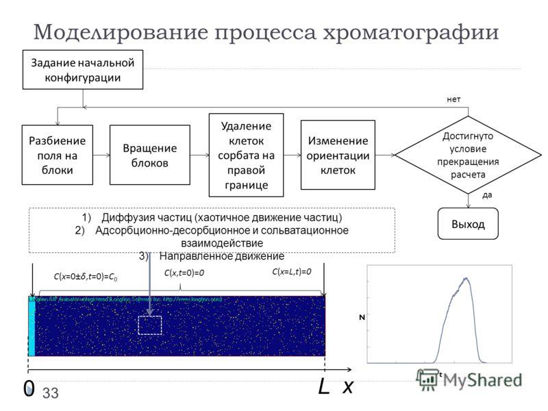 C(x=0±δ,t=0)=C 0 C(x=L,t)=0 0 L x C(x,t=0)=0 33 Задание начальной конфигурации Разбиение поля на блоки Вращение блоков Удаление клеток сорбата на правой границе Изменение ориентации клеток Достигнуто условие прекращения расчета Выход 1)Диффузия части