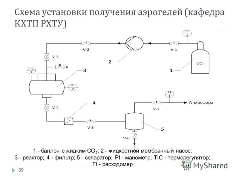 Схема установки получения аэрогелей ( кафедра КХТП РХТУ ) 39 1 - баллон с жидким СО 2 ; 2 - жидкостной мембранный насос; 3 - реактор; 4 - фильтр; 5 - сепаратор; PI - манометр; TIC - терморегулятор; FI - расходомер