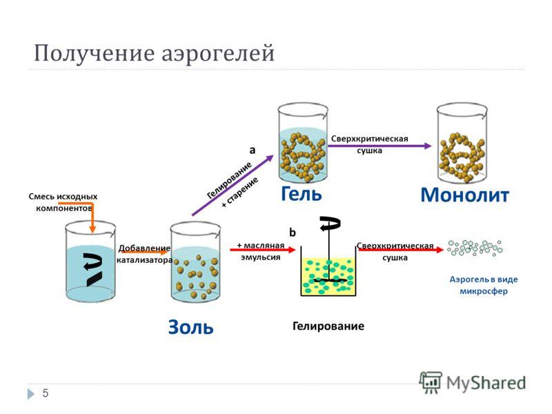 Получение аэрогелей 5 Смесь исходных компонентов Гелирование + старение Гель Золь Сверхкритическая сушка Гелирование + масляная эмульсия Сверхкритическая сушка Аэрогель в виде микросфер a b Добавление катализатора Монолит