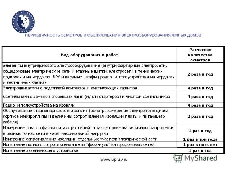 www.uprav.ru ПЕРИОДИЧНОСТЬ ОСМОТРОВ И ОБСЛУЖИВАНИЯ ЭЛЕКТРООБОРУДОВАНИЯ ЖИЛЫХ ДОМОВ