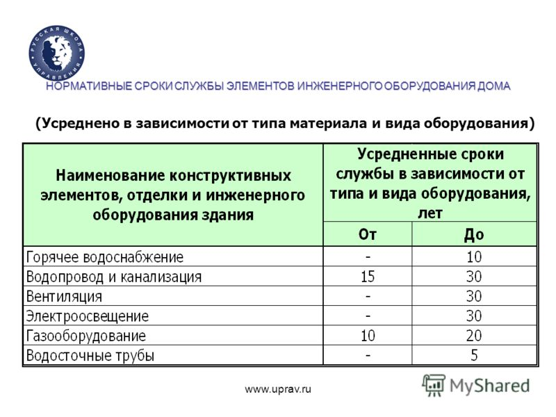 www.uprav.ru (Усреднено в зависимости от типа материала и вида оборудования) НОРМАТИВНЫЕ СРОКИ СЛУЖБЫ ЭЛЕМЕНТОВ ИНЖЕНЕРНОГО ОБОРУДОВАНИЯ ДОМА