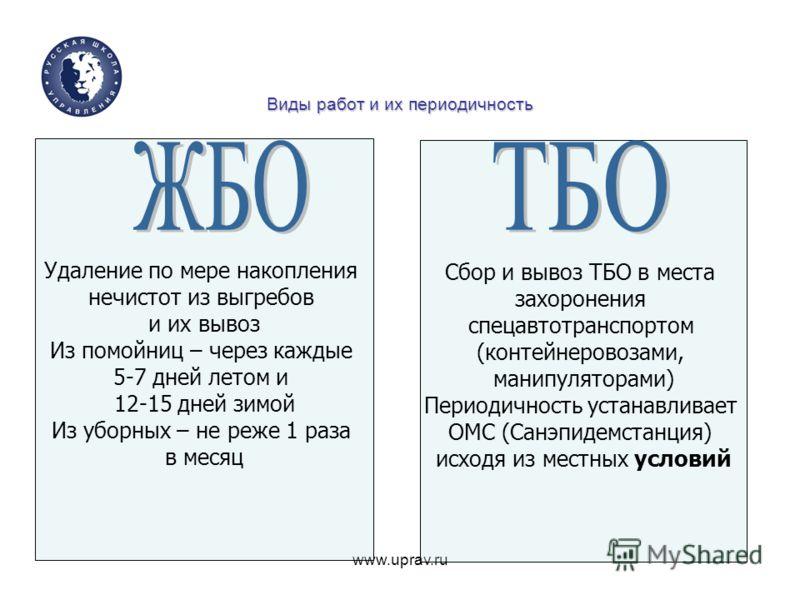 www.uprav.ru Виды работ и их периодичность Сбор и вывоз ТБО в места захоронения спецавтотранспортом (контейнеровозами, манипуляторами) Периодичность устанавливает ОМС (Санэпидемстанция) исходя из местных условий Удаление по мере накопления нечистот и