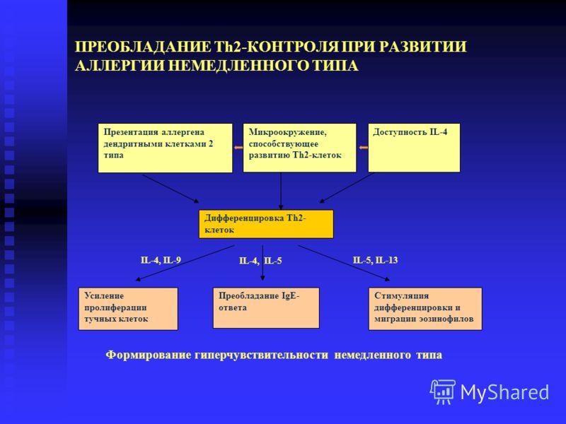 ПРЕОБЛАДАНИЕ Th2-КОНТРОЛЯ ПРИ РАЗВИТИИ АЛЛЕРГИИ НЕМЕДЛЕННОГО ТИПА Презентация аллергена дендритными клетками 2 типа Дифференцировка Th2- клеток Преобладание IgE- ответа Стимуляция дифференцировки и миграции эозинофилов Усиление пролиферации тучных кл