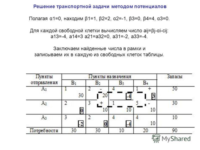 Решение транспортной задачи методом потенциалов Полагая α1=0, находим β1=1, β2=2, α2=-1, β3=0, β4=4, α3=0. Для каждой свободной клетки вычисляем число aij=βj-αi-cij: a13=-4, a14=3 a21=a32=0, a31=-2, a33=-4. Заключаем найденные числа в рамки и записыв