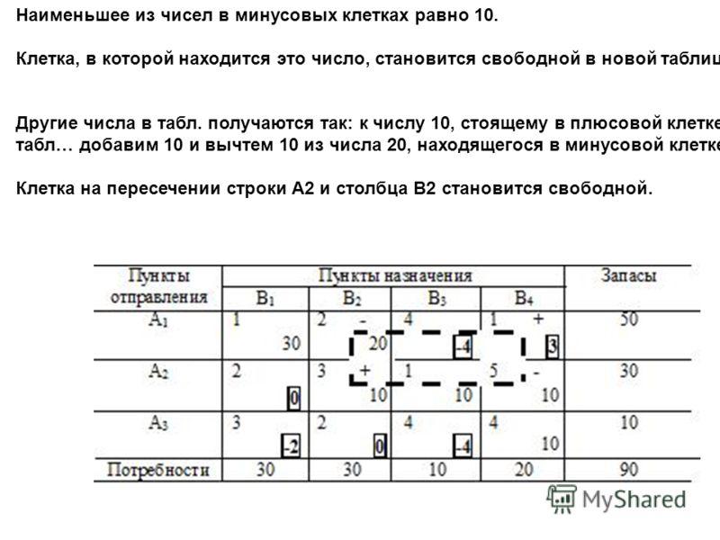 Наименьшее из чисел в минусовых клетках равно 10. Клетка, в которой находится это число, становится свободной в новой таблице. Другие числа в табл. получаются так: к числу 10, стоящему в плюсовой клетке табл… добавим 10 и вычтем 10 из числа 20, наход