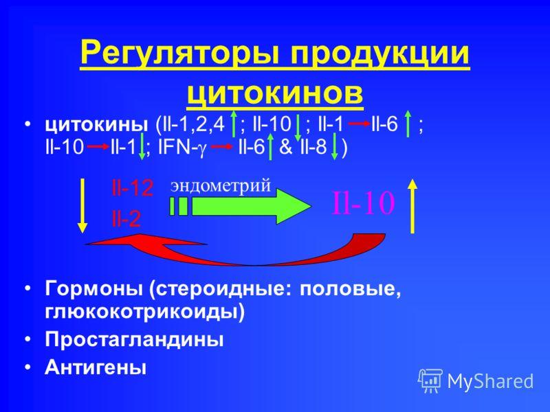 Регуляторы продукции цитокинов цитокины (Il-1,2,4 ; Il-10 ; Il-1 Il-6 ; Il-10 Il-1 ; IFN- Il-6 & Il-8 ) Гормоны (стероидные: половые, глюкокотрикоиды) Простагландины Антигены Il-12 Il-2 эндометрий Il-10