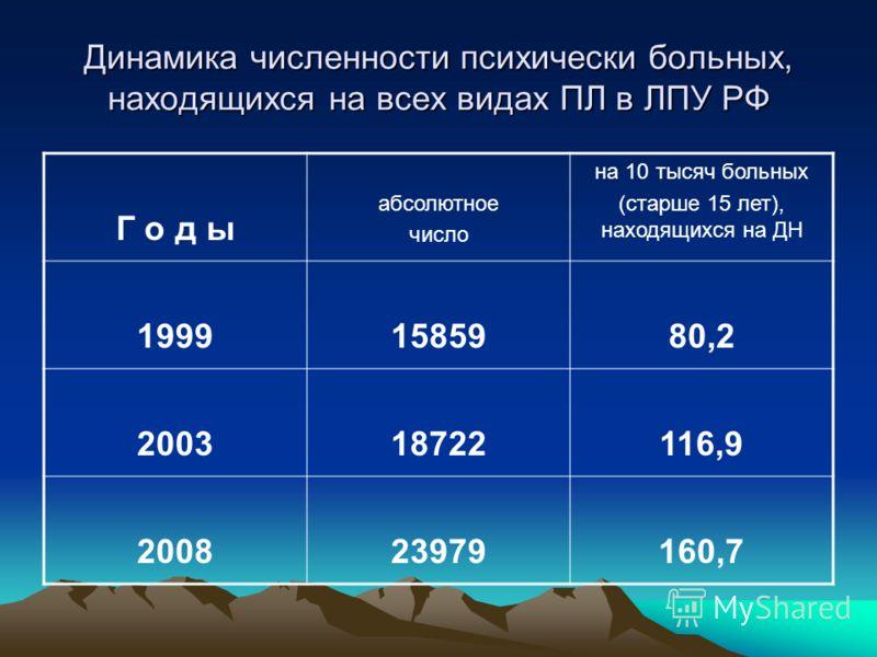 Динамика численности психически больных, находящихся на всех видах ПЛ в ЛПУ РФ Г о д ы абсолютное число на 10 тысяч больных (старше 15 лет), находящихся на ДН 19991585980,2 200318722116,9 200823979160,7