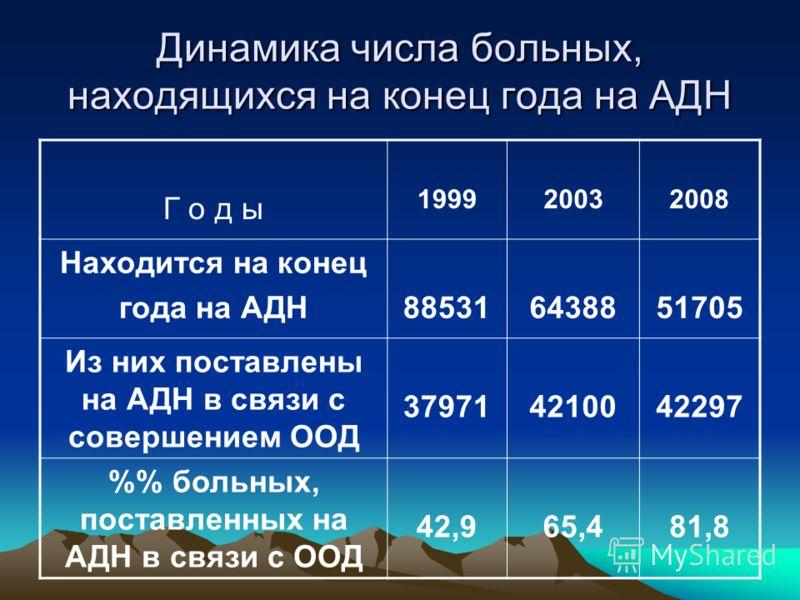 Динамика числа больных, находящихся на конец года на АДН Г о д ы 199920032008 Находится на конец года на АДН885316438851705 Из них поставлены на АДН в связи с совершением ООД 379714210042297 % больных, поставленных на АДН в связи с ООД 42,965,481,8