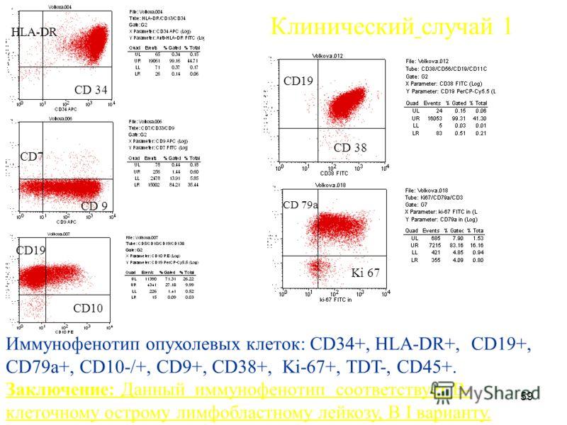 59 HLA-DR CD 34 CD7 CD 9 Клинический случай 1 Иммунофенотип опухолевых клеток: СD34+, HLA-DR+, СD19+, СD79а+, СD10-/+, СD9+, СD38+, Ki-67+, TDT-, СD45+. Заключение: Данный иммунофенотип соответствует В- клеточному острому лимфобластному лейкозу, B I