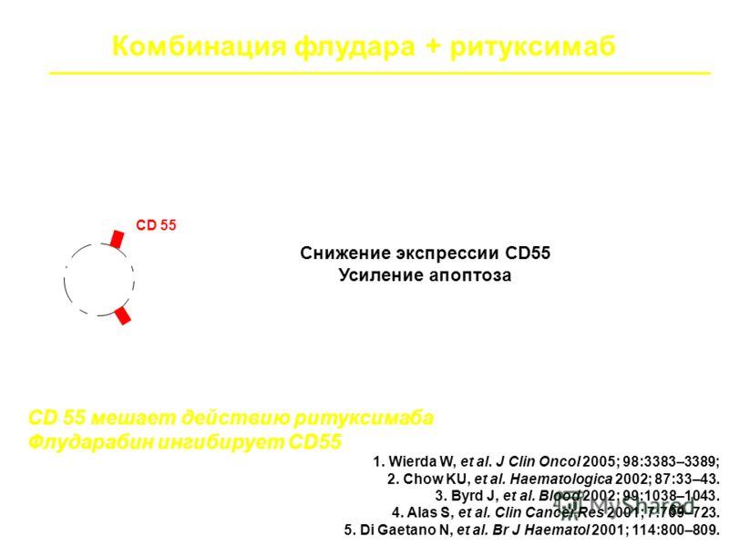 64 Комбинация флудара + ритуксимаб Функциональный синергизм CD55, CD46, CD59 CD 55 мешает действию ритуксимаба Флударабин ингибирует CD55 Ритуксимаб: вызывает апоптоз (активация каспаз, подавление Bcl-2 и Bcl-x(L)) Активирует комплемент Флударабин: в