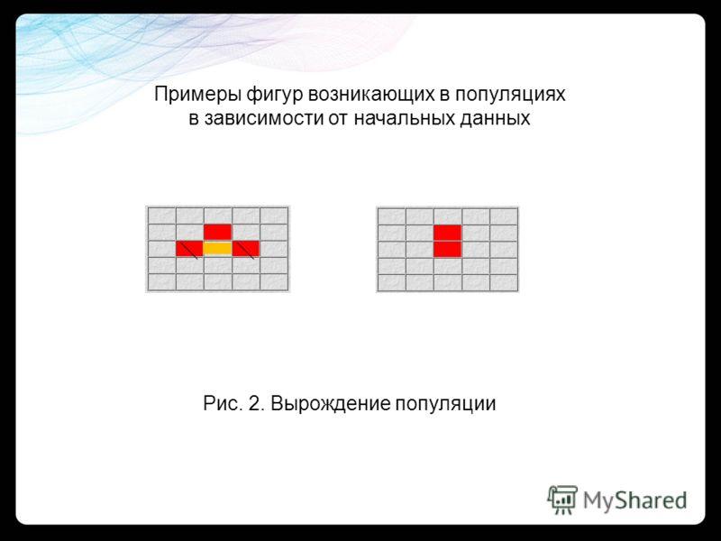 Рис. 2. Вырождение популяции Примеры фигур возникающих в популяциях в зависимости от начальных данных