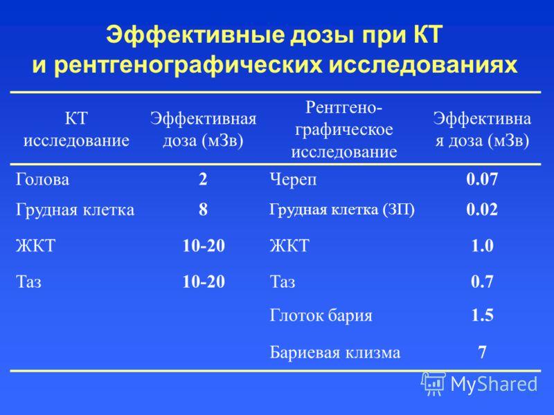 Эффективные дозы при КТ и рентгенографических исследованиях КТ исследование Эффективная доза (мЗв) Рентгено- графическое исследование Эффективна я доза (мЗв) Голова2Череп0.07 Грудная клетка8 Грудная клетка (ЗП) 0.02 ЖКТ10-20ЖКТ1.0 Таз10-20Таз0.7 Глот