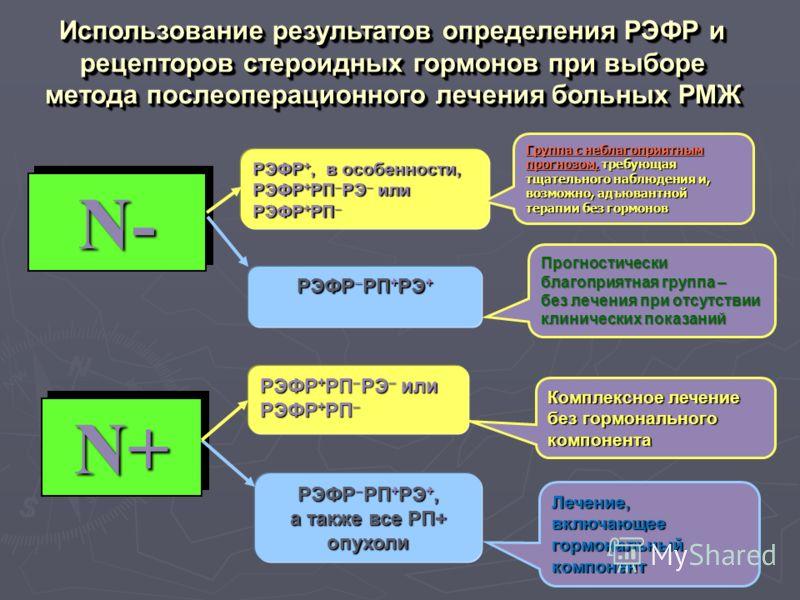 Использование результатов определения РЭФР и рецепторов стероидных гормонов при выборе метода послеоперационного лечения больных РМЖ N-N- РЭФР +, в особенности, РЭФР + РП РЭ или РЭФР + РП РЭФР +, в особенности, РЭФР + РП РЭ или РЭФР + РП Группа с неб