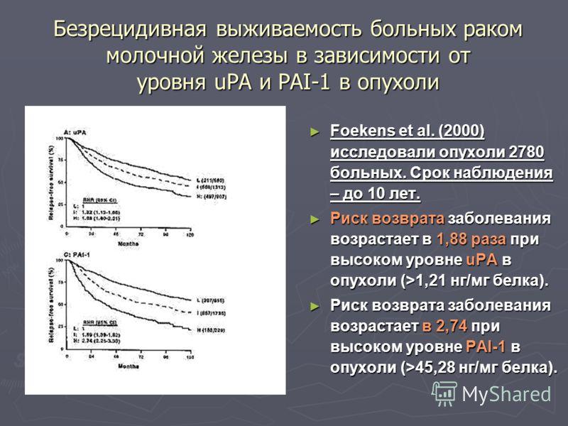 Безрецидивная выживаемость больных раком молочной железы в зависимости от уровня uPA и PAI-1 в опухоли Foekens et al. (2000) исследовали опухоли 2780 больных. Срок наблюдения – до 10 лет. Риск возврата заболевания возрастает в 1,88 раза при высоком у