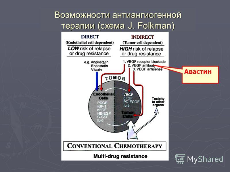 Возможности антиангиогенной терапии (схема J. Folkman) Авастин