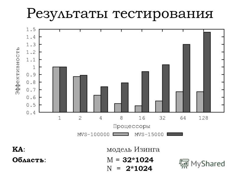 Результаты тестирования КА : модель Изинга Область : M = 32*1024 N = 2*1024