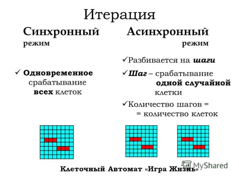 Итерация Синхронный режим Асинхронный режим Одновременное срабатывание всех клеток Разбивается на шаги Шаг – срабатывание одной случайной клетки Количество шагов = = количество клеток Клеточный Автомат «Игра Жизнь»
