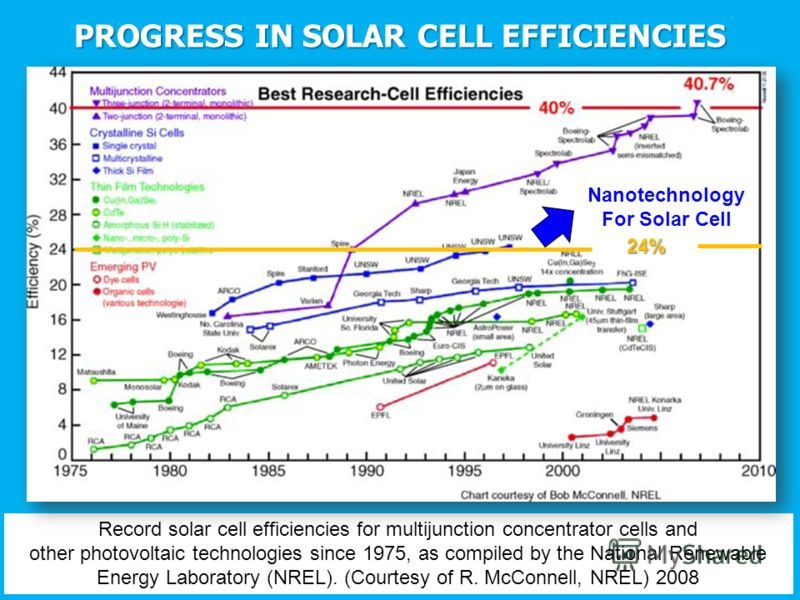 Record solar cell efficiencies for multijunction concentrator cells and other photovoltaic technologies since 1975, as compiled by the National Renewable Energy Laboratory (NREL). (Courtesy of R. McConnell, NREL) 2008 PROGRESS IN SOLAR CELL EFFICIENC