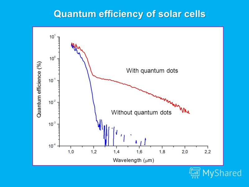 Quantum efficiency of solar cells With quantum dots Without quantum dots