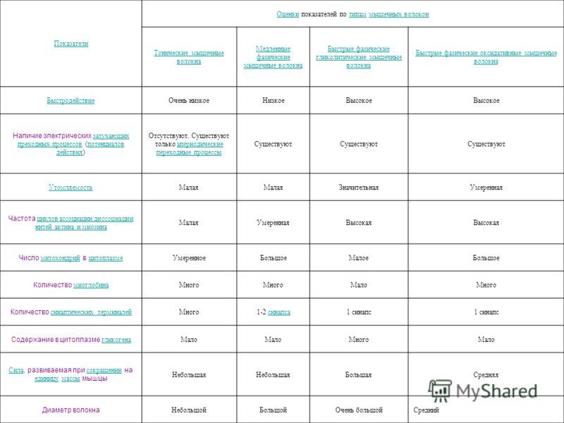 Показатели ОценкиОценки показателей по типам мышечных волоконтипаммышечных волокон Тонические мышечные волокна Медленные фазические мышечные волокна Быстрые фазические гликолитические мышечные волокна Быстрые фазические оксидативные мышечные волокна