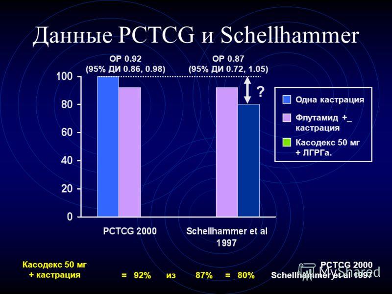 Данные PCTCG и Schellhammer ? ОР 0.92 (95% ДИ 0.86, 0.98) ОР 0.87 (95% ДИ 0.72, 1.05) = 92% из 87% = 80% Касодекс 50 мг + кастрация PCTCG 2000 Schellhammer et al 1997 Одна кастрация Флутамид +_ кастрация Касодекс 50 мг + ЛГРГа.