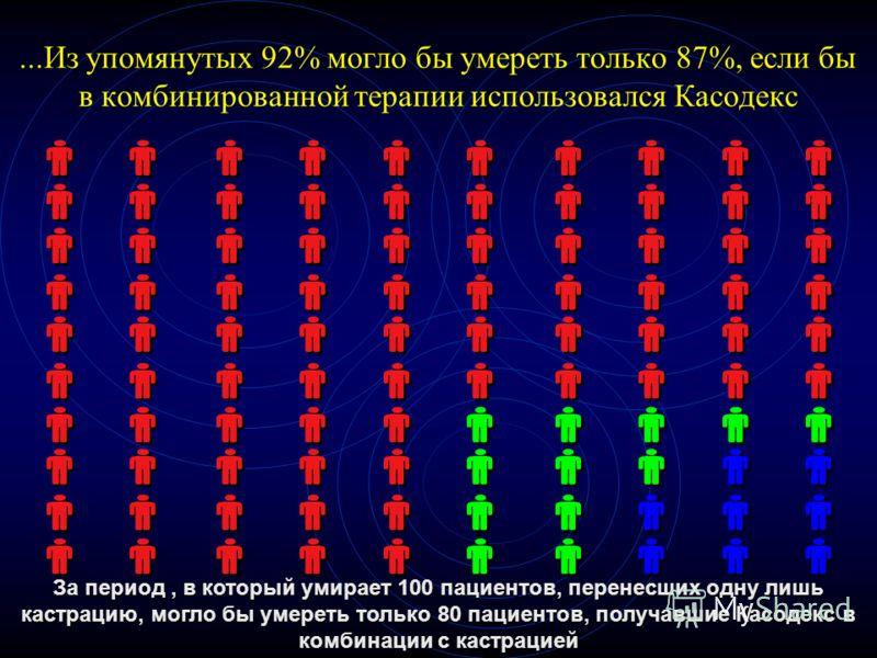 ...Из упомянутых 92% могло бы умереть только 87%, если бы в комбинированной терапии использовался Касодекс За период, в который умирает 100 пациентов, перенесших одну лишь кастрацию, могло бы умереть только 80 пациентов, получавшие Касодекс в комбина