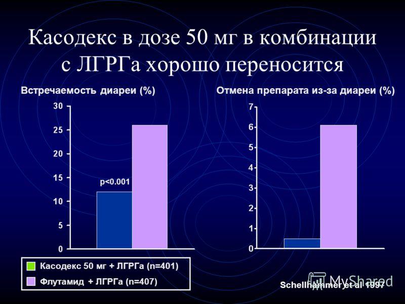 Касодекс в дозе 50 мг в комбинации с ЛГРГа хорошо переносится Встречаемость диареи (%)Отмена препарата из-за диареи (%) p