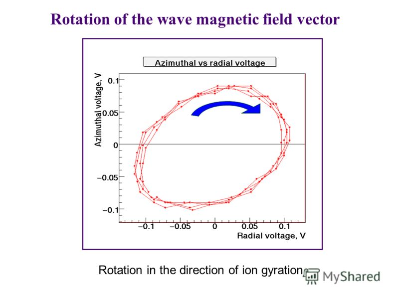 Rotation of the wave magnetic field vector Rotation in the direction of ion gyration