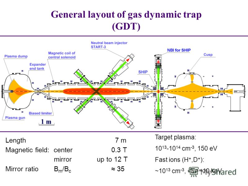 General layout of gas dynamic trap (GDT) Length 7 m Magnetic field: center 0.3 Т mirror up to 12 Т Mirror ratio B m /B c 35 Target plasma: 10 13 -10 14 cm -3, 150 eV Fast ions (H +,D + ): ~10 13 cm -3, 10 keV