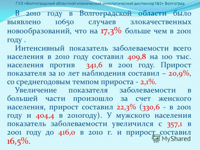 В 2010 году в Волгоградской области было выявлено 10650 случаев злокачественных новообразований, что на 17,3% больше чем в 2001 году. Интенсивный показатель заболеваемости всего населения в 2010 году составил 409,8 на 100 тыс. населения против 341,6
