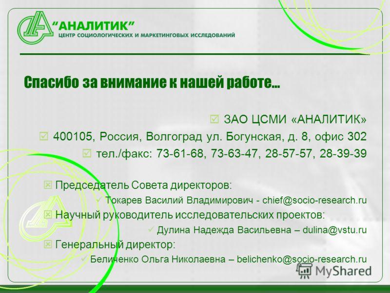 Спасибо за внимание к нашей работе… ЗАО ЦСМИ «АНАЛИТИК» 400105, Россия, Волгоград ул. Богунская, д. 8, офис 302 тел./факс: 73-61-68, 73-63-47, 28-57-57, 28-39-39 Председатель Совета директоров: Токарев Василий Владимирович - chief@socio-research.ru Н