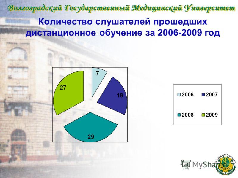 Количество слушателей прошедших дистанционное обучение за 2006-2009 год