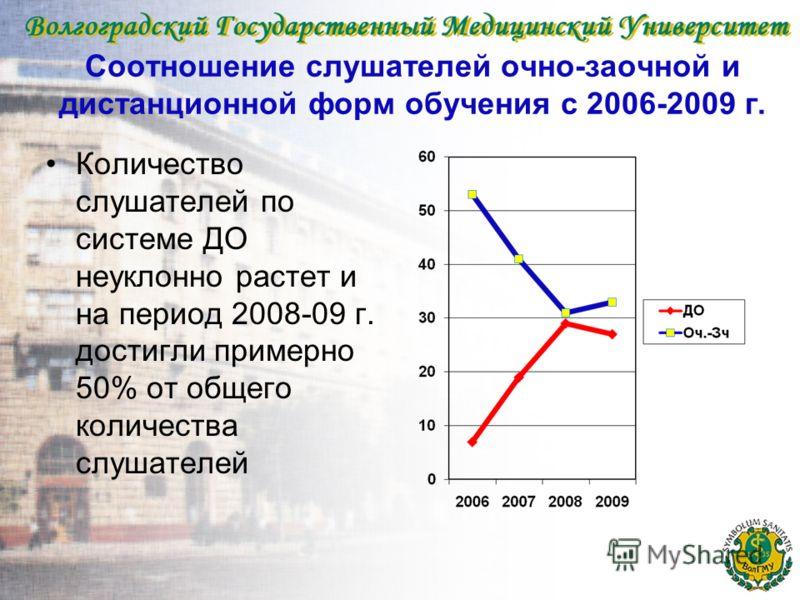 Соотношение слушателей очно-заочной и дистанционной форм обучения с 2006-2009 г. Количество слушателей по системе ДО неуклонно растет и на период 2008-09 г. достигли примерно 50% от общего количества слушателей