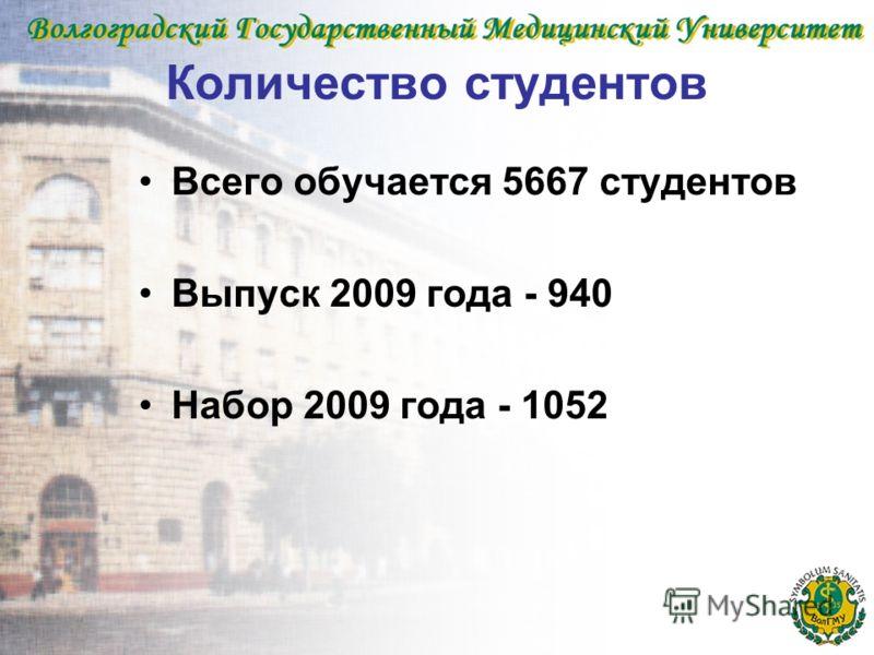 Количество студентов Всего обучается 5667 студентов Выпуск 2009 года - 940 Набор 2009 года - 1052