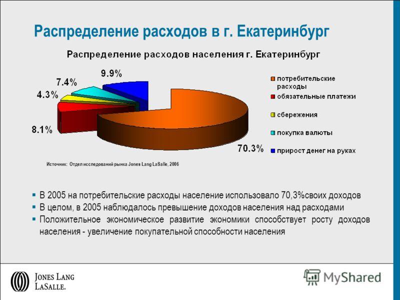 Распределение расходов в г. Екатеринбург В 2005 на потребительские расходы население использовало 70,3%своих доходов В целом, в 2005 наблюдалось превышение доходов населения над расходами Положительное экономическое развитие экономики способствует ро
