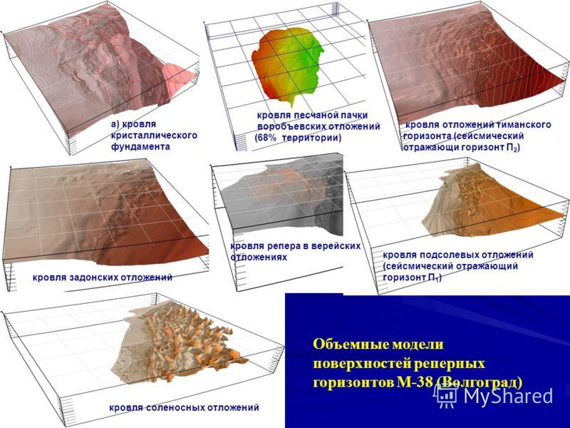 Объемные модели поверхностей реперных горизонтов М-38 (Волгоград) а) кровля кристаллического фундамента кровля песчаной пачки воробъевских отложений (68% территории) кровля отложений тиманского горизонта (сейсмический отражающи горизонт П 2 ) кровля