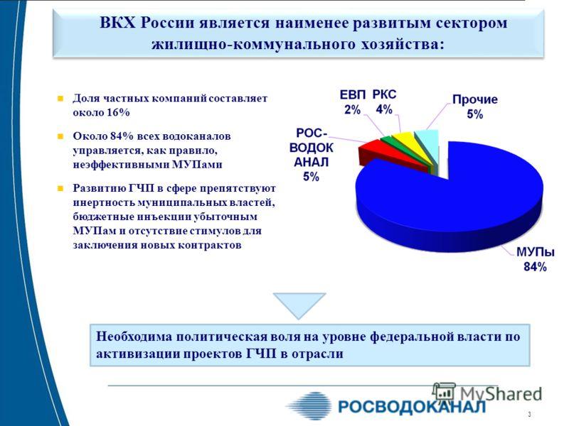 3 ВКХ России является наименее развитым сектором жилищно-коммунального хозяйства: Доля частных компаний составляет около 16% Около 84% всех водоканалов управляется, как правило, неэффективными МУПами Развитию ГЧП в сфере препятствуют инертность муниц