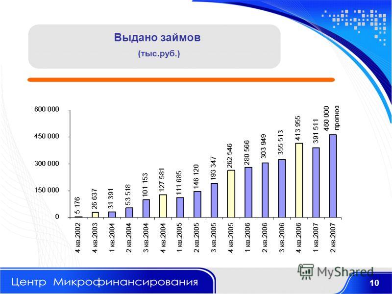 Выдано займов (тыс.руб.) 10