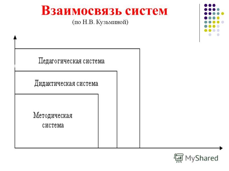 Н.В. Взаимосвязь систем (по Н.В. Кузьминой) Рис.2. Взаимосвязь систем