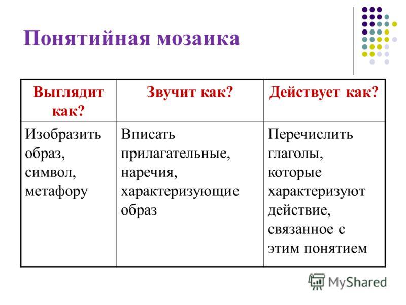 Понятийная мозаика Выглядит как? Звучит как?Действует как? Изобразить образ, символ, метафору Вписать прилагательные, наречия, характеризующие образ Перечислить глаголы, которые характеризуют действие, связанное с этим понятием