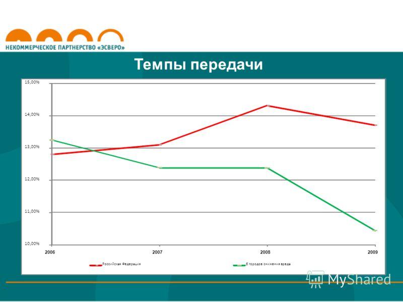 Темпы передачи 10,00% 11,00% 12,00% 13,00% 14,00% 15,00% 2006200720082009 Российская Федерация6 городов снижения вреда