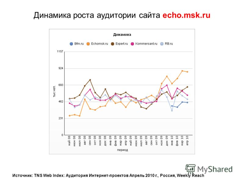Динамика роста аудитории сайта echo.msk.ru Источник: TNS Web Index: Аудитория Интернет-проектов Апрель 2010 г., Россия, Weekly Reach