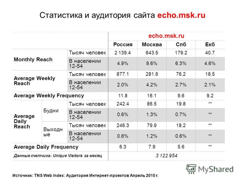 Статистика и аудитория сайта echo.msk.ru echo.msk.ru РоссияМоскваСпбЕкб Monthly Reach Тысяч человек 2 139.4643.5179.240.7 В населении 12-54 4.9%9.6%6.3%4.6% Average Weekly Reach Тысяч человек 877.1281.676.218.5 В населении 12-54 2.0%4.2%2.7%2.1% Aver