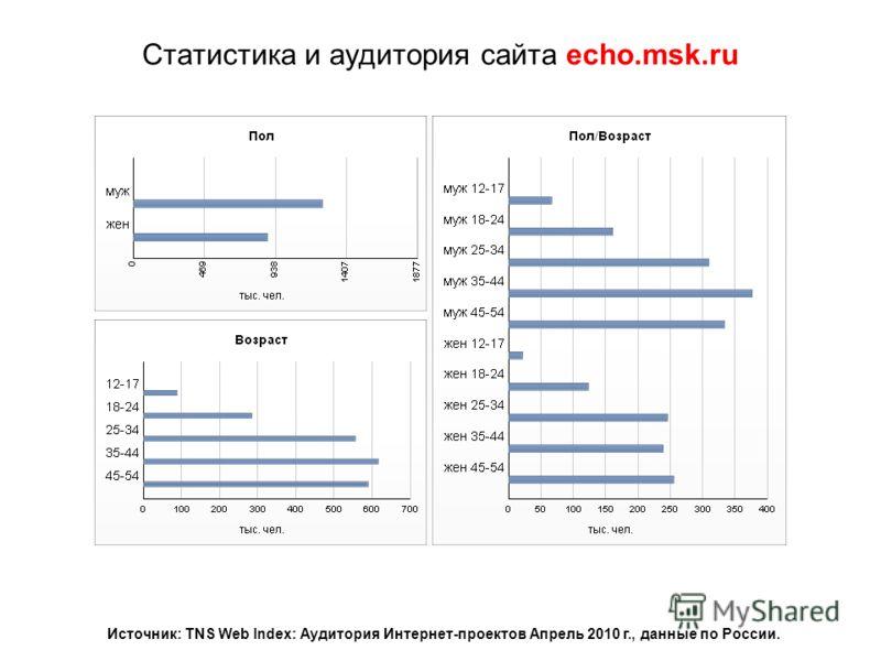 Статистика и аудитория сайта echo.msk.ru Источник: TNS Web Index: Аудитория Интернет-проектов Апрель 2010 г., данные по России.