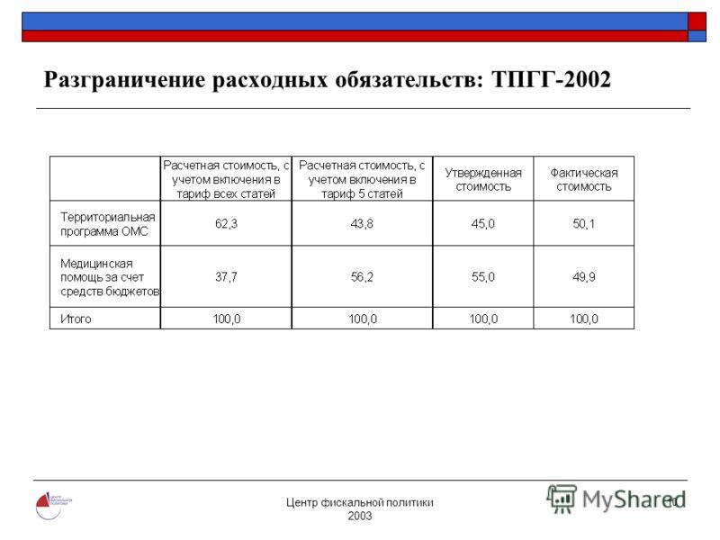 Центр фискальной политики 2003 10 Разграничение расходных обязательств: ТПГГ-2002