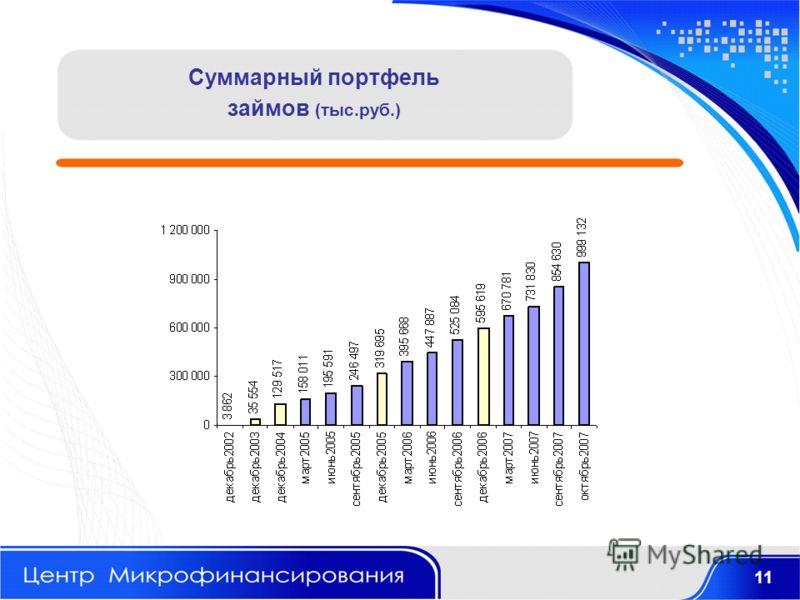 Суммарный портфель займов (тыс.руб.) 11