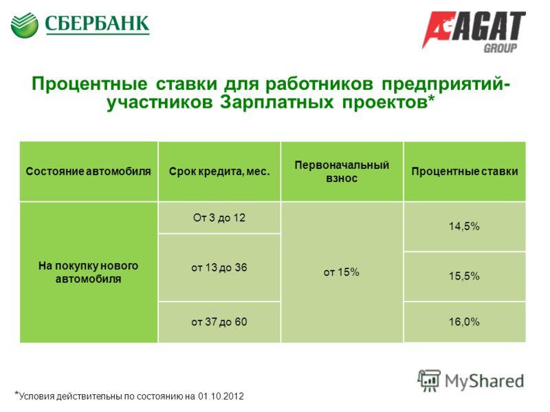 сбербанк прокопьевск процентные ставки по кредитам решил собрать