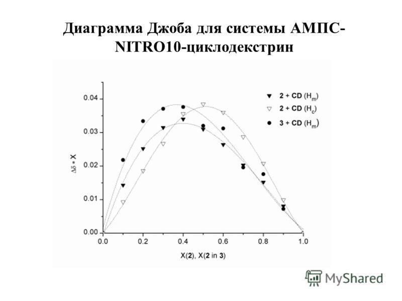 Диаграмма Джоба для системы АМПС- NITRO10-циклодекстрин